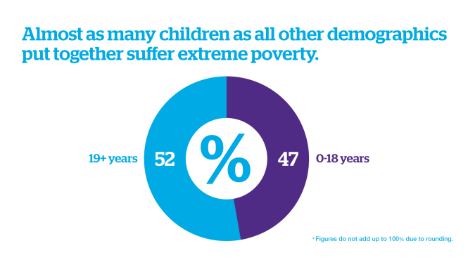 Nearly half of the people living in poverty in the world today are children according to UNICEF.